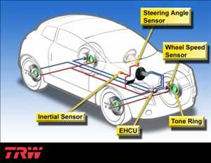 Electronic Stability Control >> Global Electronic Stability Control System Market Insights