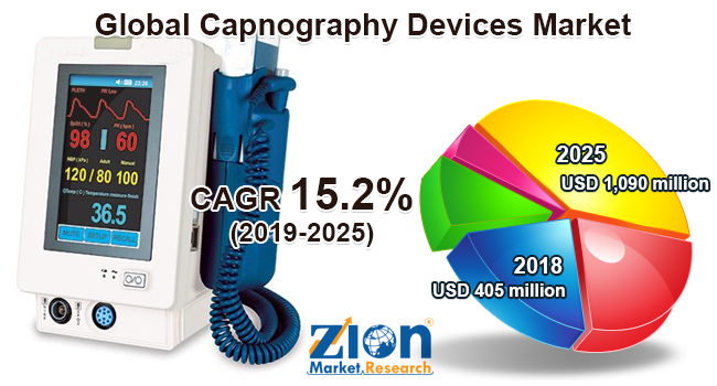 Capnography Devices Market