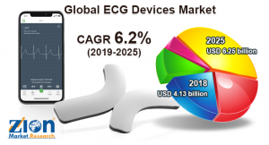 ECG Devices Market