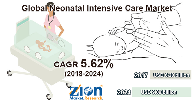 Global Size of Neonatal Intensive Care Market Hits Record