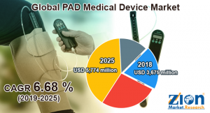 PAD Medical Device Market