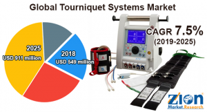Tourniquet Systems Market