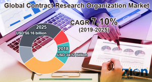 Contract Research Organization Market