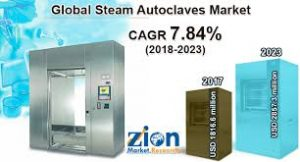 Steam Autoclaves Market