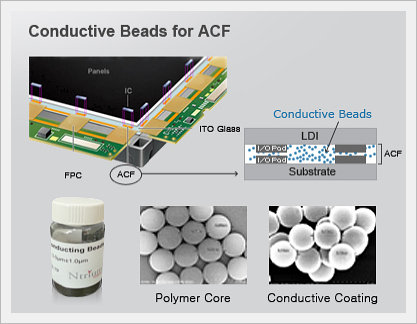 Global Anisotropic Conductive Films Market