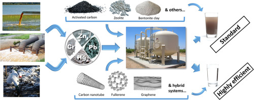 Global Wastewater Treatment Materials Market